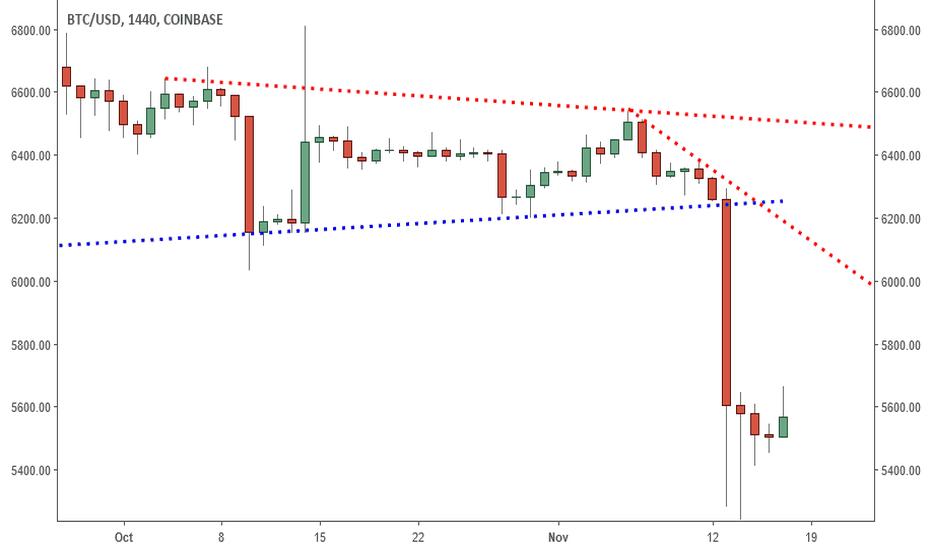 BTCUSD: BTCUSD: New Range Or New Lows?