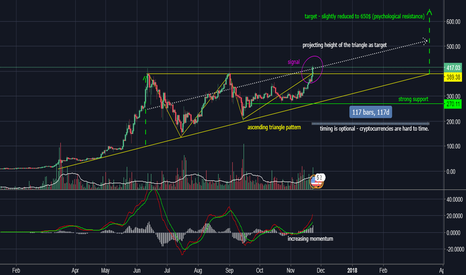 ETHUSD: ETHUSD - Ether on its way to 650$