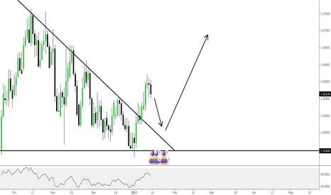AUDNZD: AUDNZD - WATCH THIS Potential Breakout