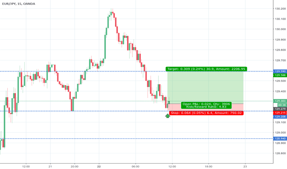 EURJPY: Last For the Day BUY EURJPY