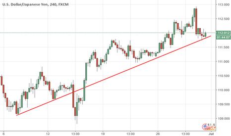 USDJPY: UJ is on an upward trend...buy the dips