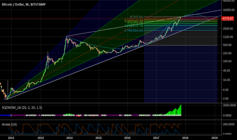BTCUSD: BTC, the long view: 10/2011 to present