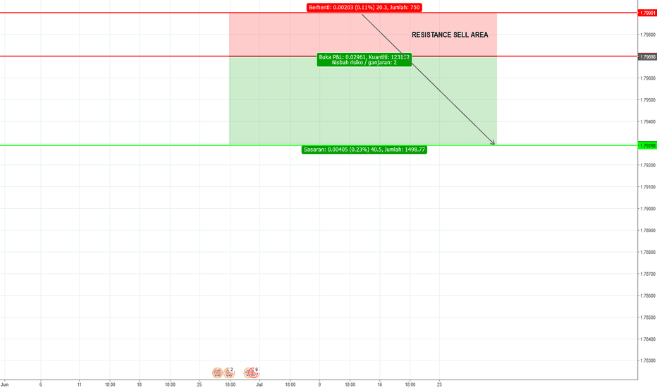 GBPCAD: Time Frame Hour 1 - Resistance Sell Area