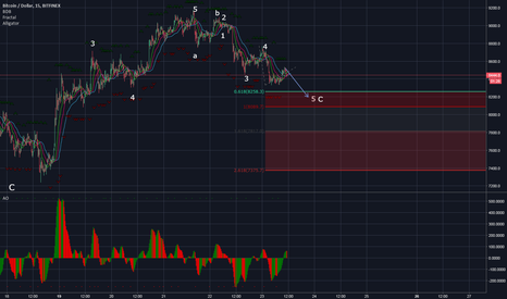 BTCUSD: BTC - end of correction UPDATE -the exact end of the target zone