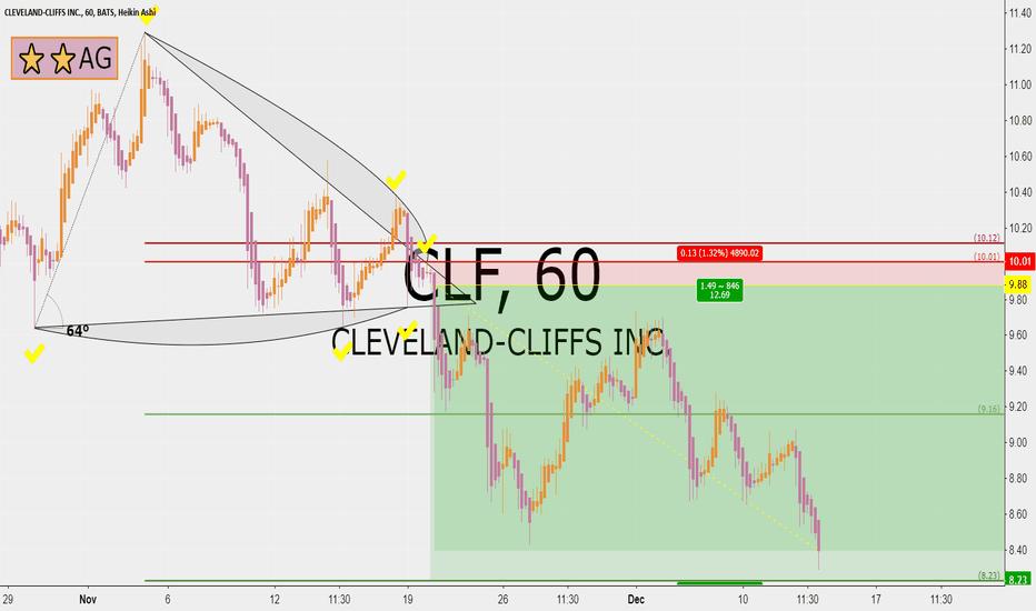 CLF: Cleveland-Cliffs 12 RRR short