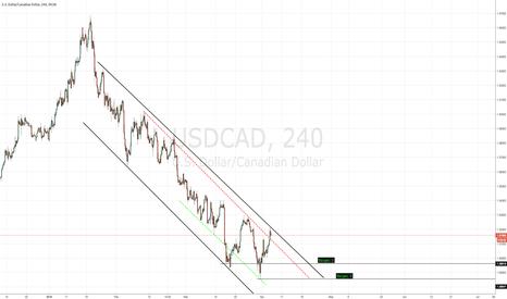 USDCAD: Short on USDCAD ?