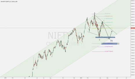 NIFTY: Nifty India - bearish outlook