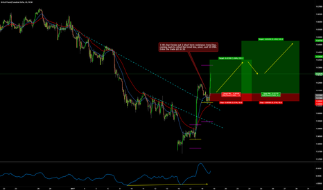 GBPCAD: GBPCAD LONG 1 HR BREAK AND RETEST TRADE SETUP