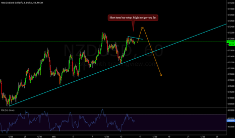 NZDUSD: NZDUSD - Short term buy
