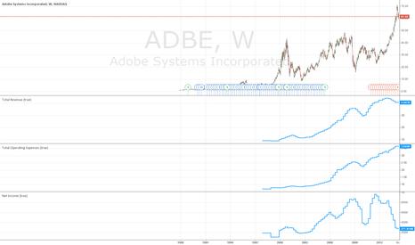 ADBE: Long ADBE