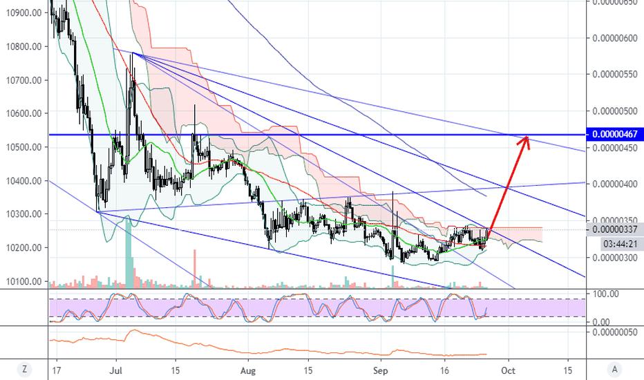 tradingview mana btc
