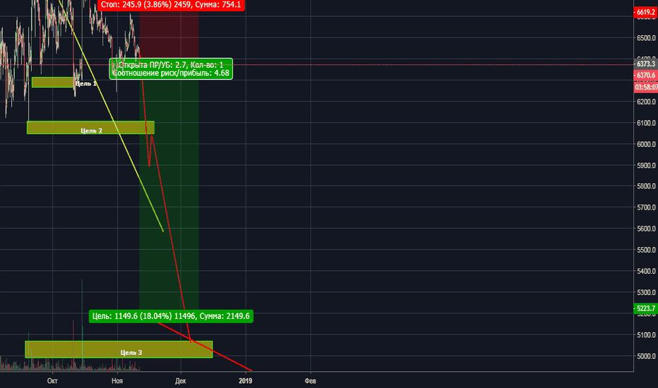BTCUSD: BTC/USD TITANIK PANIC SHORT 1.0