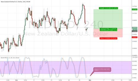 NZDUSD: NZDUSD - Buy at CMP(Current Market price)
