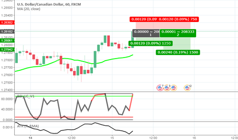 USDCAD: USDCAD - RSI LC Strategy