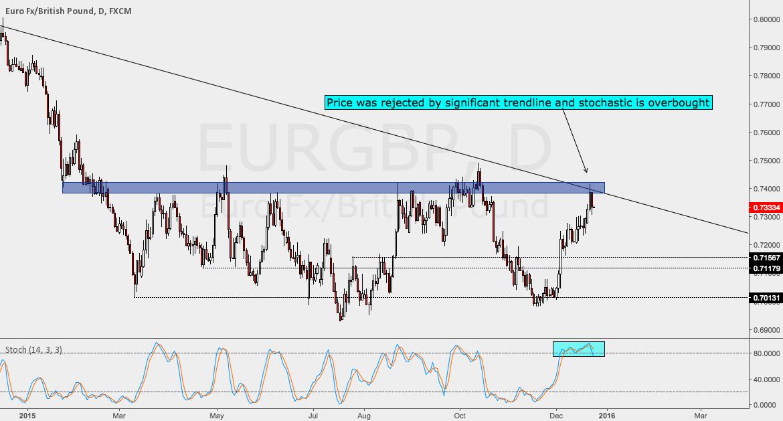 EURGBP Short - I