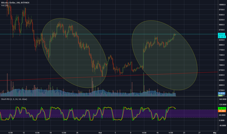BTCUSD: BTC do korekty ?