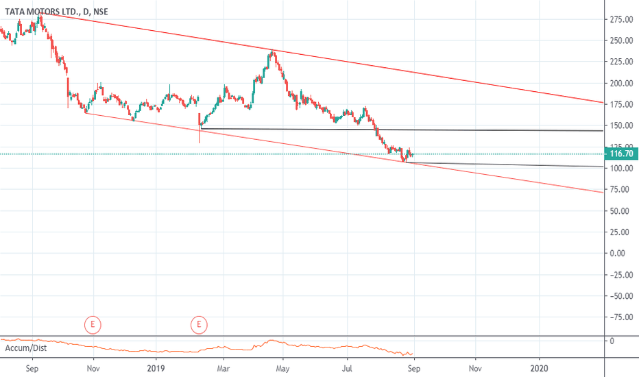 TATAMOTORS Stock Price and Chart — NSE:TATAMOTORS