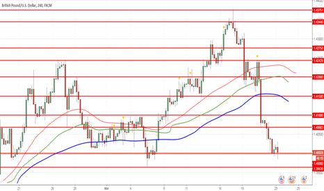 GBPUSD: GBP/USD: la libra sigue bajo presión