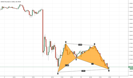 GBPUSD: gbpusd. at market bat.