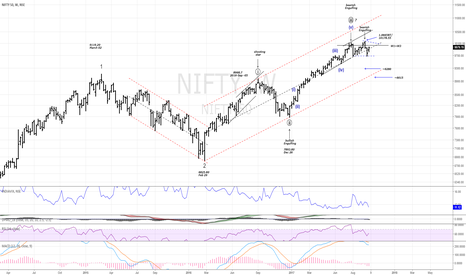 NIFTY: NIFTY50 (weekly); Log scale.....Triangle consolidation?