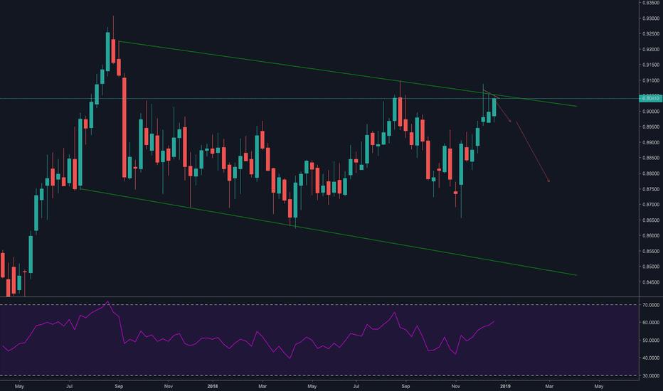 EURGBP: EUR/GBP Potential Swing