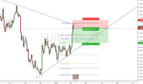 EURUSD: Eur/USD short sell