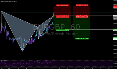 EURGBP: Sell bear bat pattern.Waiting for confirmation or just go aggro!
