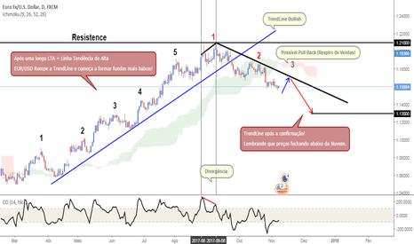 EURUSD: #01 EURUSD Analise da Confirmação TrendLine Bearish