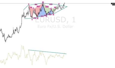 EURUSD: EURUSD 1M FORMATION - Major consolidation with harmonics