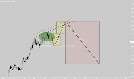 EURUSD: EURUSD for all who is going to sell next week