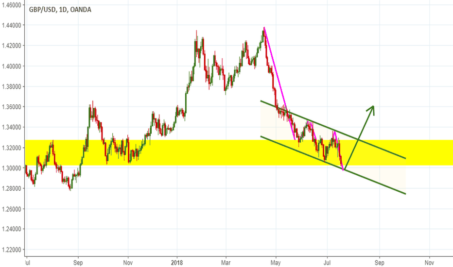 GBPUSD: a strong supprot