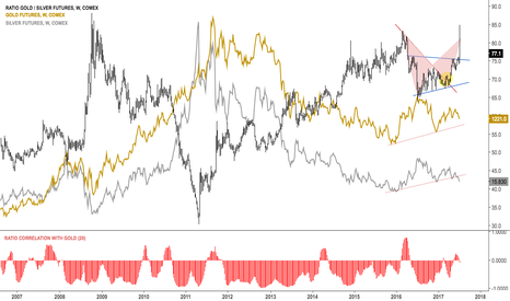 GC1!/SI1!: Gold silver ratio spiked  to 2009 highs $SI_F