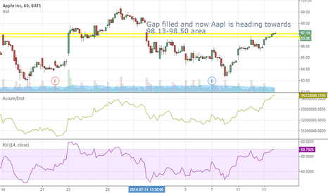 AAPL: AAPL Long! Positive Breakout with both A/D and RSI breaking out