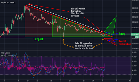 SUBBTC: SUB/BTC Imminent Reversal to The Bullish Side?