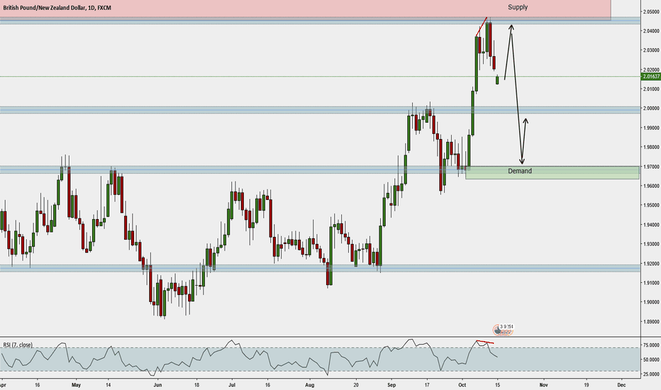 GBPNZD: Push into Supply, Short into Demand
