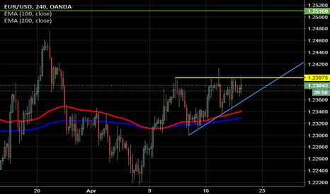 EURUSD: EUR USD - Triangolo ascendente