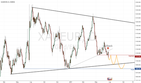 XAUEUR: Short Gold in Euro