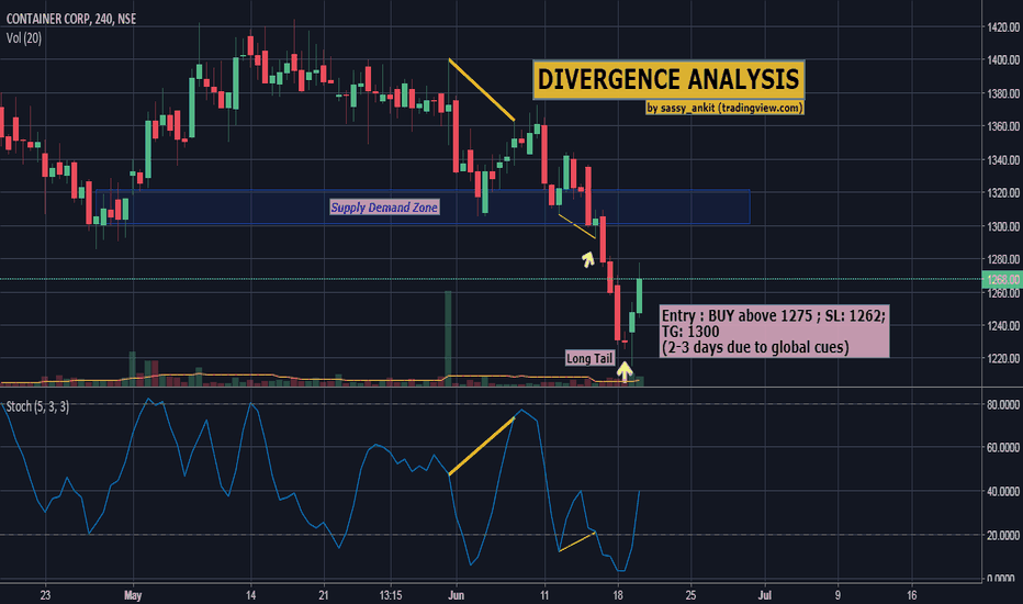 CONCOR: Divergence and its effect shown on CONCOR despite weak global cu