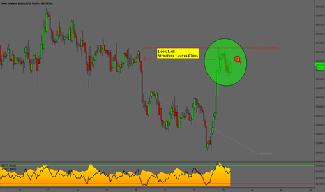 NZDUSD: NZDUSD 1 Hour: Potential Short w/a Few Different Entry Options
