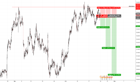 USDJPY: Short the JPY