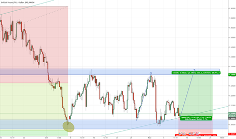 GBPUSD: GBPUSD - Long, lets go for another run to the upside of the tube