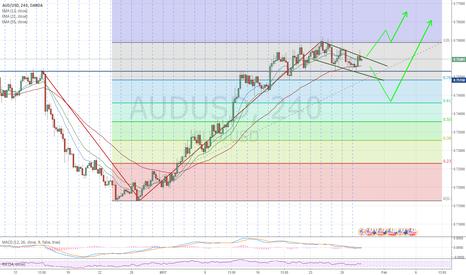 AUDUSD: AUD/USD