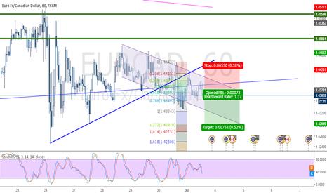 EURCAD: EURCAD Selling Now Counter Trend Line Break