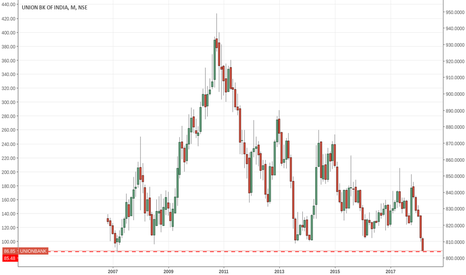 UNIONBANK: At 10 years low