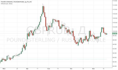 GBPRUB: СТЕРЛИНГ - Курс GBP/USD в среду вырос после преодоления сопротив
