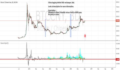 BTCCNY: Bitcoin Outlook Early September 2016