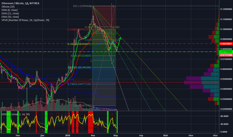 ETHBTC: ETH double bottom? or bears attack!