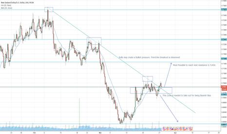 NZDUSD: BULLS ARE  COMING IN NZD USD
