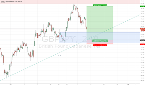 GBPJPY: GBPJPY buy in D1/H4 Demand