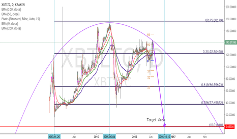 XBTLTC:  LTC Stonking Buy?